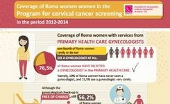 Coverage of Roma women women in the Program for cervical cancer screening