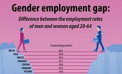 EU - Gender Employment Gap in the European Union