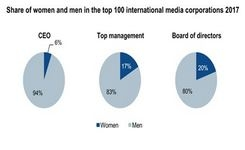 Media Is a Male Business - 100 Largest Media Corporations In The World Are Dominated By Men