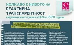Колкаво е нивото на реактивна транспарентност кај јавните институции во РСМ во 2020 година
