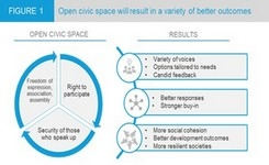 Role of the United Nations in Protecting & Promoting Civil Society Space
