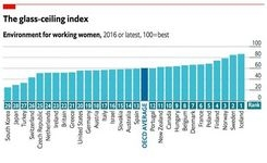 The Best & Worst Places in the World to Be a Working Woman