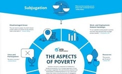 The Multidimensional Aspects of Poverty