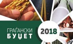 Граѓански буџет – Министерство за финансии на РМ