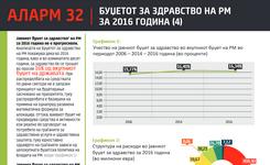Аларм 32 – Буџетот  за здравство на РМ за 2016 година