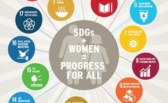 Girls & Women Are Drivers of Development - Sustainable Development Goals - Infographic
