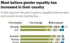 How People Around the World View Gender Equality in Their Countries