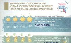 Инфо График - Дали и колку граѓаните чувствуваат бенефит од спроведувањето на активните мерки, програми и услуги за вработување?