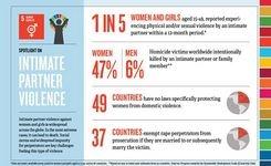 Spotlight on Sustainable Development Goal 5: Achieve Gender Equality & Empower All Women & Girls