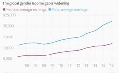 What the Pay Gap Between Men & Women Really Looks Like