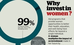 Why Invest in Women - Infographic