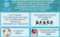 Преку програмата за систематски прегледи на учениците и студентите во 2017 година, Министерството за здравство не обезбедува соодветен потфат со здравствени услуги на најранливите категории на деца и млади