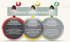 Оцена на степенот на проактивна транспарентност на јавните институции во РМ за 2016 година