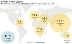 Suicide Is Now the Biggest Killer of Teenage Girls Worldwide
