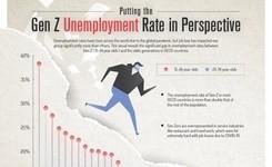 Gen/Generation Z Unemployment Rate Compared to Older Generations - Gender